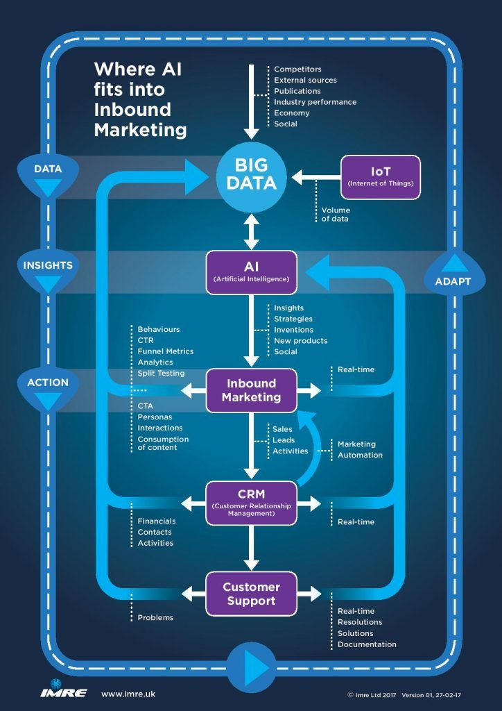 role of AI in inbound marketing