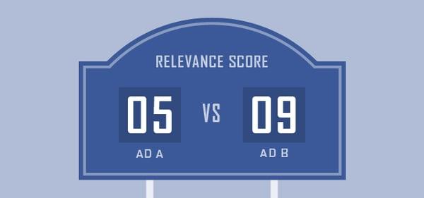 Monitor Ad Relevance Score