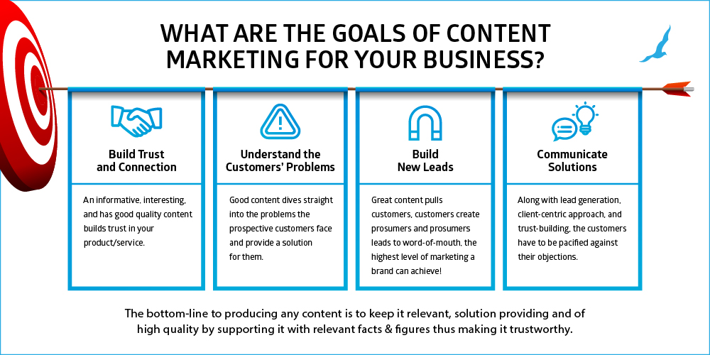 Goals of Content Marketing - Infographic