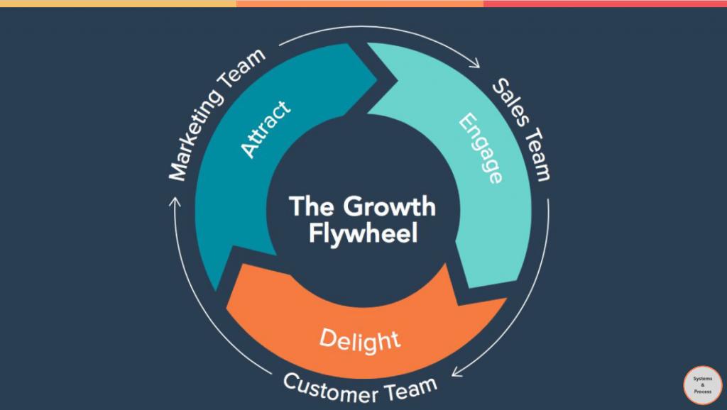 The growth flywheel