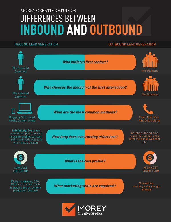 Inbound-vs-Outbound-Marketing-Infographic