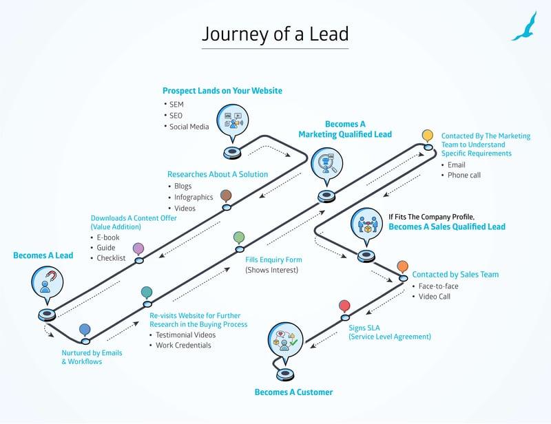 inbound marketing lead generation process