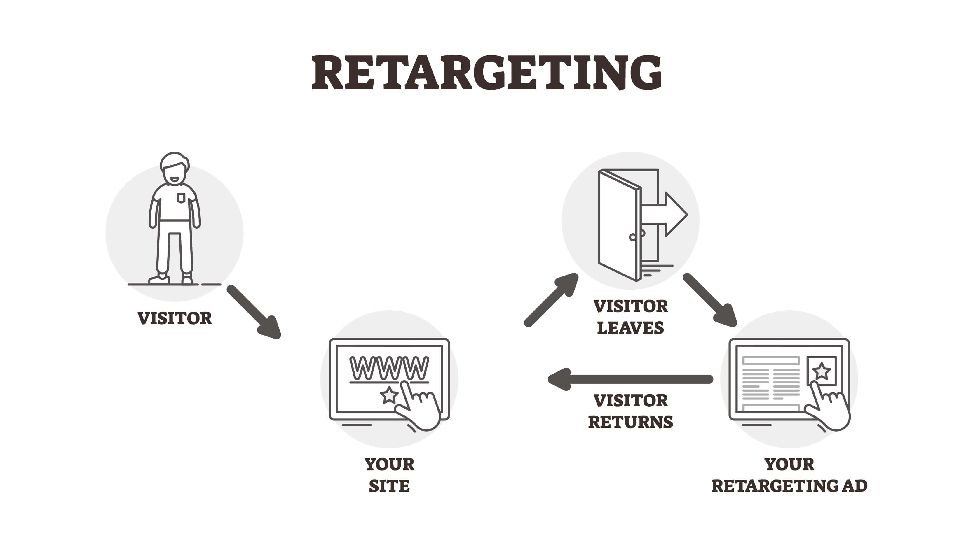 Retargeting in Digital Marketing