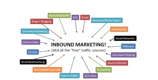 Inbound Marketing Traffic Sources