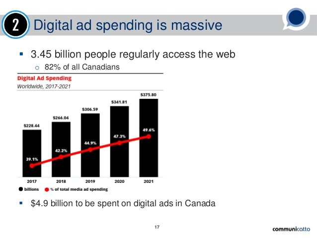 ad spend by 2021