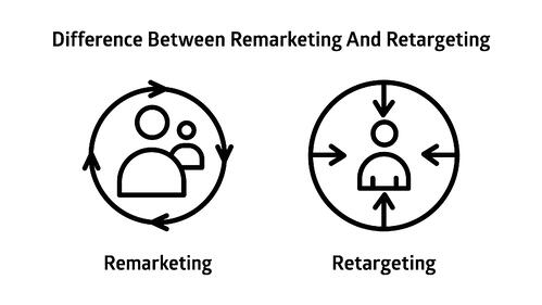 difference between remarketing and retargeting