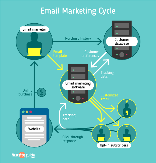 email-marketing-cycle