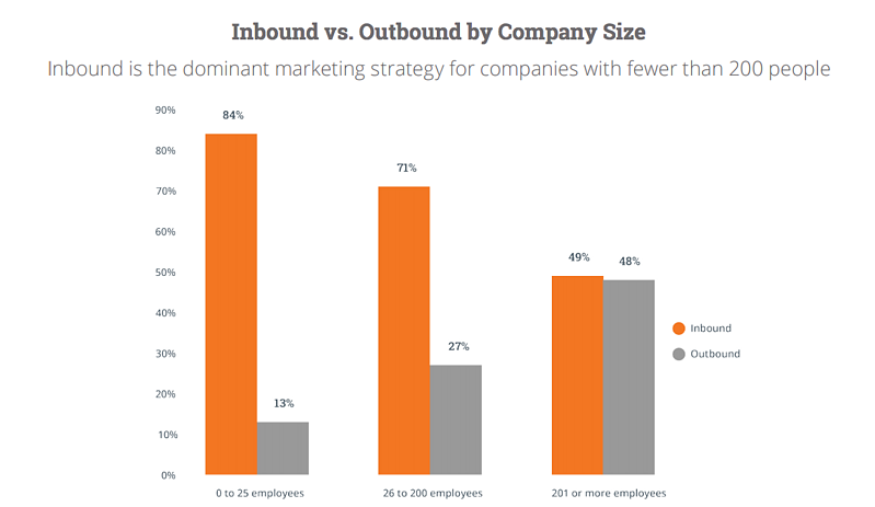 inbound and outbound spend of companies