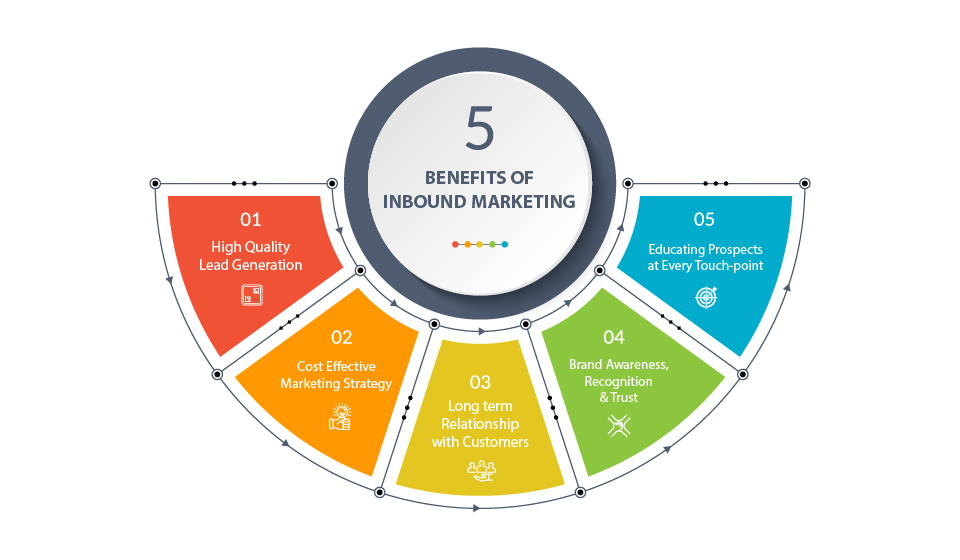 Benefits of inbound marketing-1